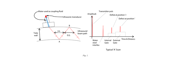 ultrasonic theory figure 1