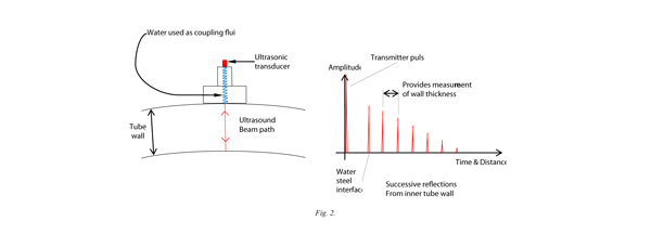 ultrasonic theory figure 2
